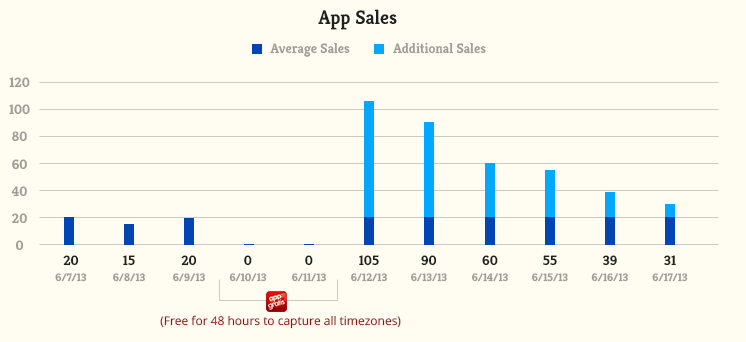 Graph showing the sales over the last week of our iOS apps.