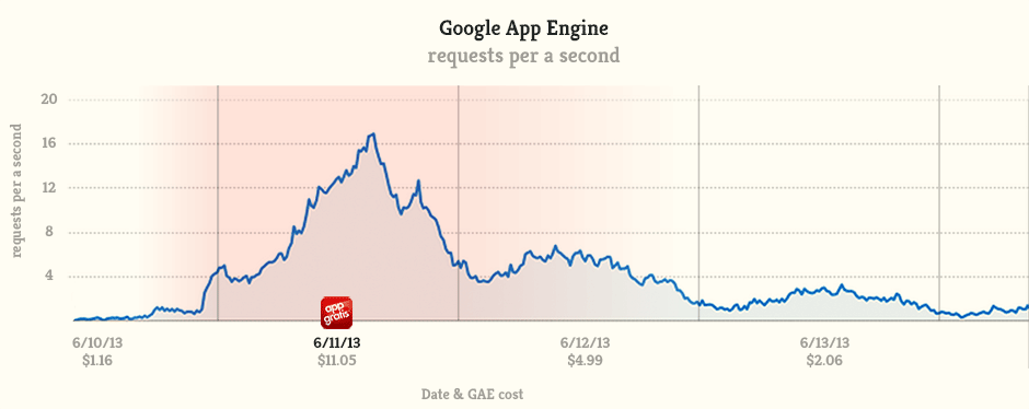 Graph showing the Google App Engine request per a second and the associated cost